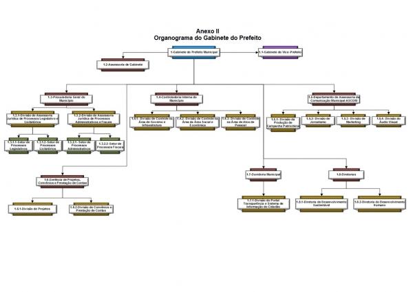 Organograma - Setor: Gabinete