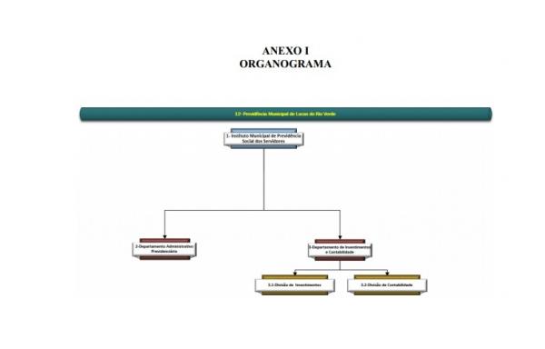 Organograma - Autarquia:  Previlucas